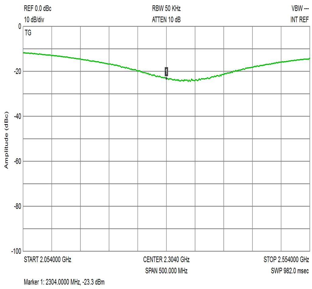 Parts I Can Supply Mosfet Linear Amplifier 300w 50mhz This Link Demonstrates A Layout For Combining 4 Amplifiers